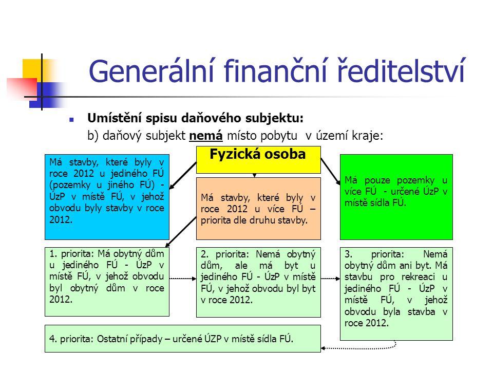 Generální finanční ředitelství Umístění spisu daňového subjektu: b) daňový subjekt nemá místo pobytu v území kraje: Má stavby, které byly v roce 2012