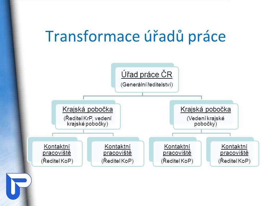 Transformace úřadů práce Skupinové poradenství pro 9.