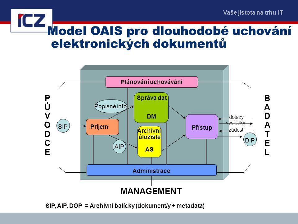 Vaše jistota na trhu IT SIP, AIP, DOP = Archivní balíčky (dokument/y + metadata) Model OAIS pro dlouhodobé uchování elektronických dokumentů SIP DIP A