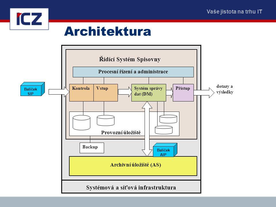 Vaše jistota na trhu IT Architektura KontrolaVstup Backup Provozní úložiště Systém správy dat (DM) Přístup Procesní řízení a administrace Řídící Systé