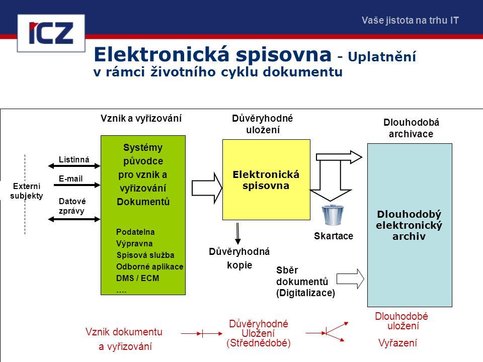 Vaše jistota na trhu IT Elektronická spisovna - Uplatnění v rámci životního cyklu dokumentu Systémy původce pro vznik a vyřizování Dokumentů Podatelna
