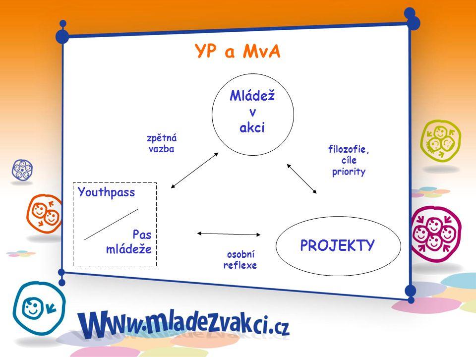 zpětná vazba osobní reflexe filozofie, cíle priority YP a MvA Mládež v akci PROJEKTY Youthpass Pas mládeže