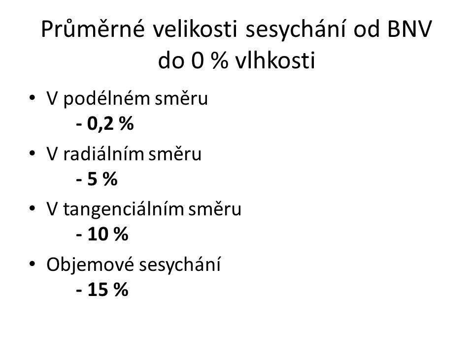 Průměrné velikosti sesychání od BNV do 0 % vlhkosti V podélném směru - 0,2 % V radiálním směru - 5 % V tangenciálním směru - 10 % Objemové sesychání -