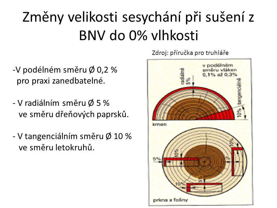 Změny velikosti sesychání při sušení z BNV do 0% vlhkosti -V podélném směru Ø 0,2 % pro praxi zanedbatelné. - V radiálním směru Ø 5 % ve směru dřeňový