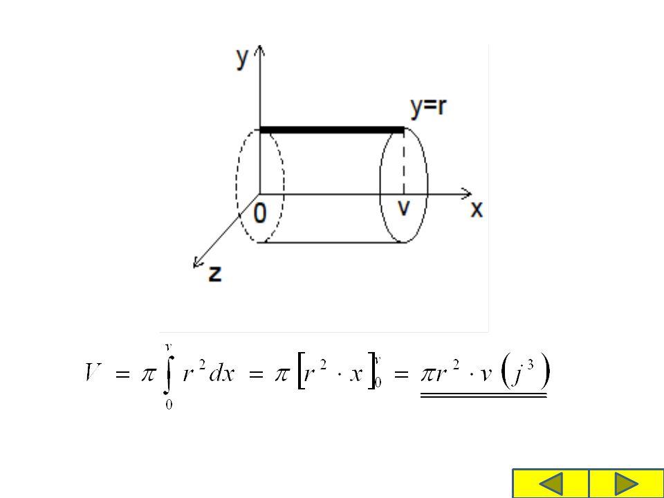 Odvoďte vzorec pro objem koule Koule je určena jediným rozměrem – poloměrem r Kružnice není funkcí, takže necháme rotovat čtvrtkružnici se středem v počátku Oxy Meze volíme