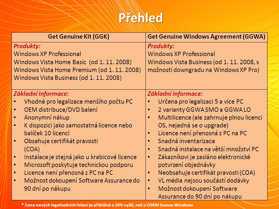 Přehled Get Genuine Kit (GGK)Get Genuine Windows Agreement (GGWA) Produkty: Windows XP Professional Windows Vista Home Basic (od 1.