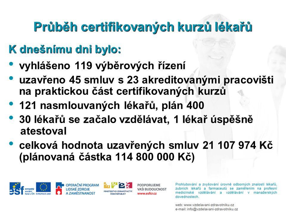 Průběh certifikovaných kurzů lékařů K dnešnímu dni bylo: vyhlášeno 119 výběrových řízení uzavřeno 45 smluv s 23 akreditovanými pracovišti na praktickou část certifikovaných kurzů 121 nasmlouvaných lékařů, plán 400 30 lékařů se začalo vzdělávat, 1 lékař úspěšně atestoval celková hodnota uzavřených smluv 21 107 974 Kč (plánovaná částka 114 800 000 Kč)