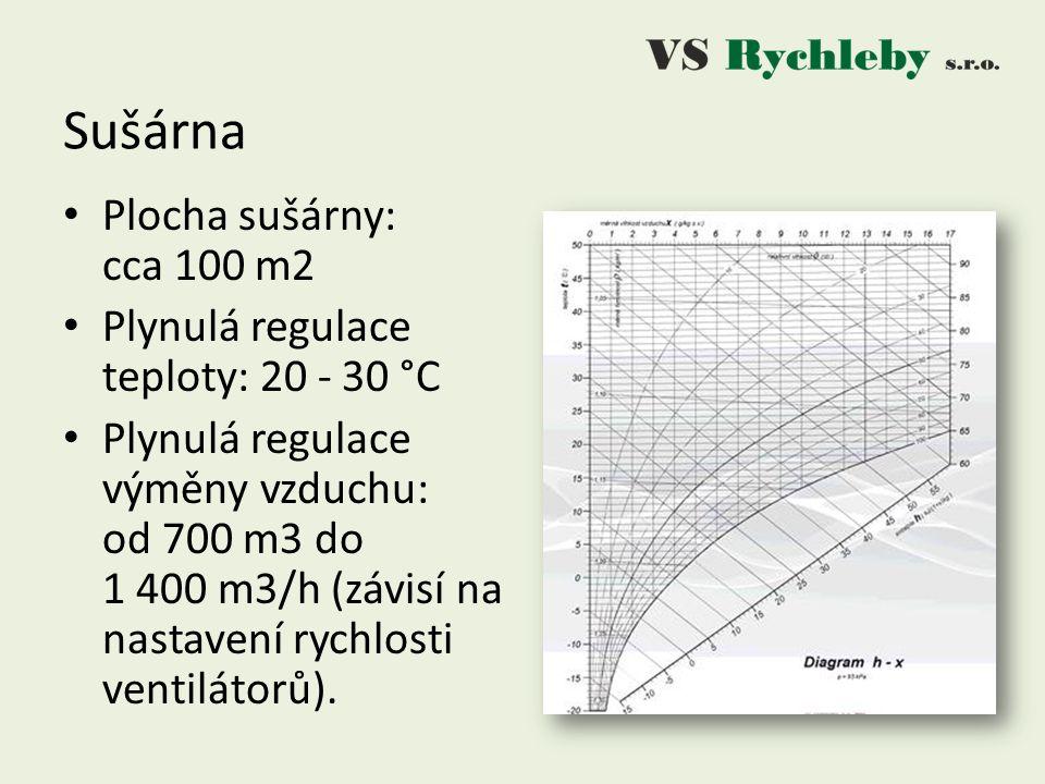 Sušárna Plocha sušárny: cca 100 m2 Plynulá regulace teploty: 20 - 30 °C Plynulá regulace výměny vzduchu: od 700 m3 do 1 400 m3/h (závisí na nastavení rychlosti ventilátorů).