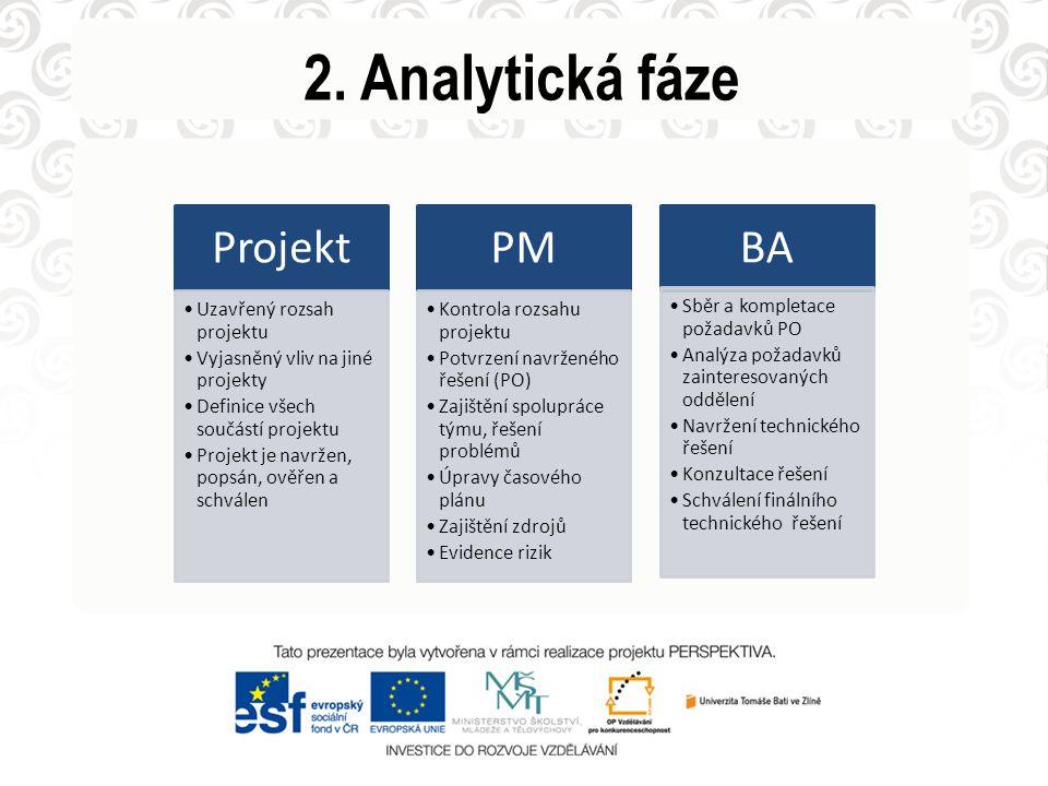 2. Analytická fáze Projekt Uzavřený rozsah projektu Vyjasněný vliv na jiné projekty Definice všech součástí projektu Projekt je navržen, popsán, ověře