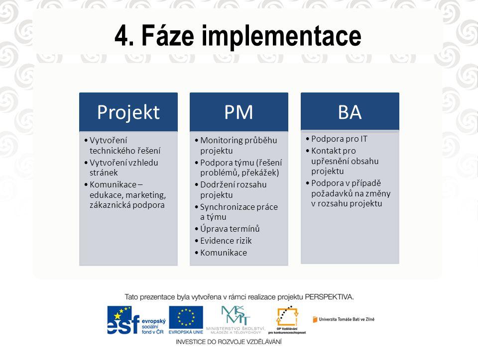 4. Fáze implementace Projekt Vytvoření technického řešení Vytvoření vzhledu stránek Komunikace – edukace, marketing, zákaznická podpora PM Monitoring