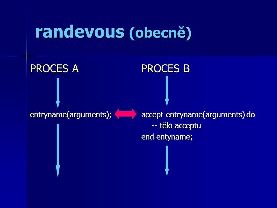 randevous (obecně) PROCES A entryname(arguments); PROCES B accept entryname(arguments) do -- tělo acceptu end entyname;