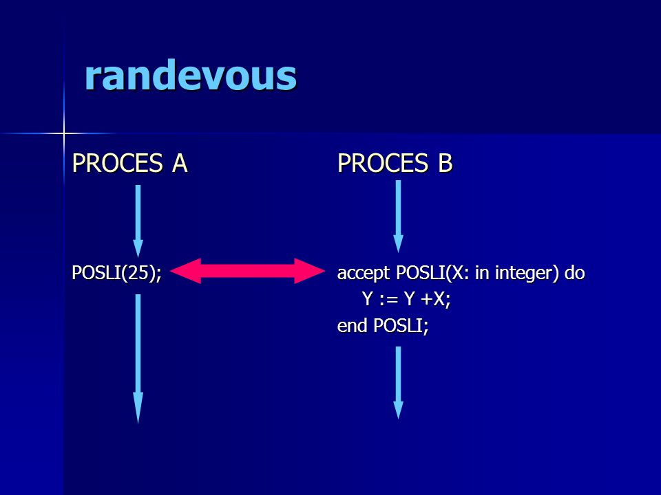 randevous PROCES A POSLI(25); PROCES B accept POSLI(X: in integer) do Y := Y +X; end POSLI;