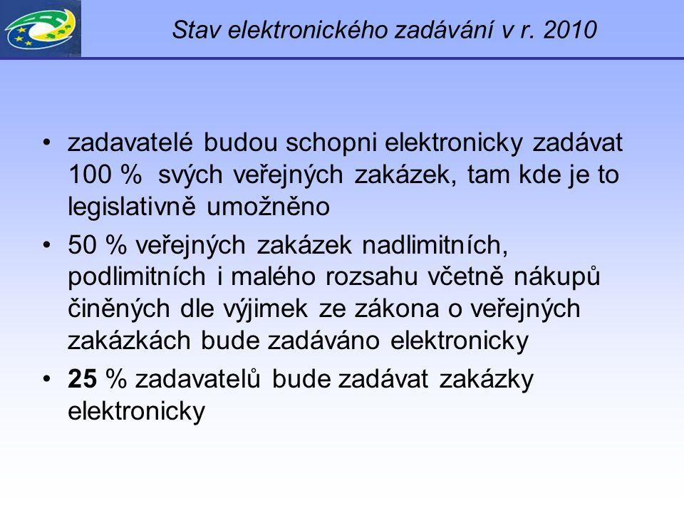 Stav elektronického zadávání v r.