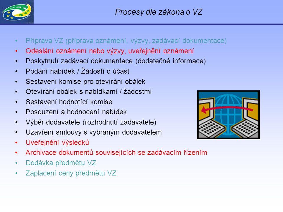 Procesy dle zákona o VZ Příprava VZ (příprava oznámení, výzvy, zadávací dokumentace) Odeslání oznámení nebo výzvy, uveřejnění oznámení Poskytnutí zadávací dokumentace (dodatečné informace) Podání nabídek / Žádostí o účast Sestavení komise pro otevírání obálek Otevírání obálek s nabídkami / žádostmi Sestavení hodnotící komise Posouzení a hodnocení nabídek Výběr dodavatele (rozhodnutí zadavatele) Uzavření smlouvy s vybraným dodavatelem Uveřejnění výsledků Archivace dokumentů souvisejících se zadávacím řízením Dodávka předmětu VZ Zaplacení ceny předmětu VZ