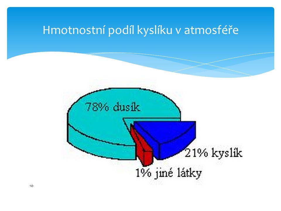 11 Nejznámější sloučenina kyslíku – voda Hmotnostní podíl vody na Zemi - 74%