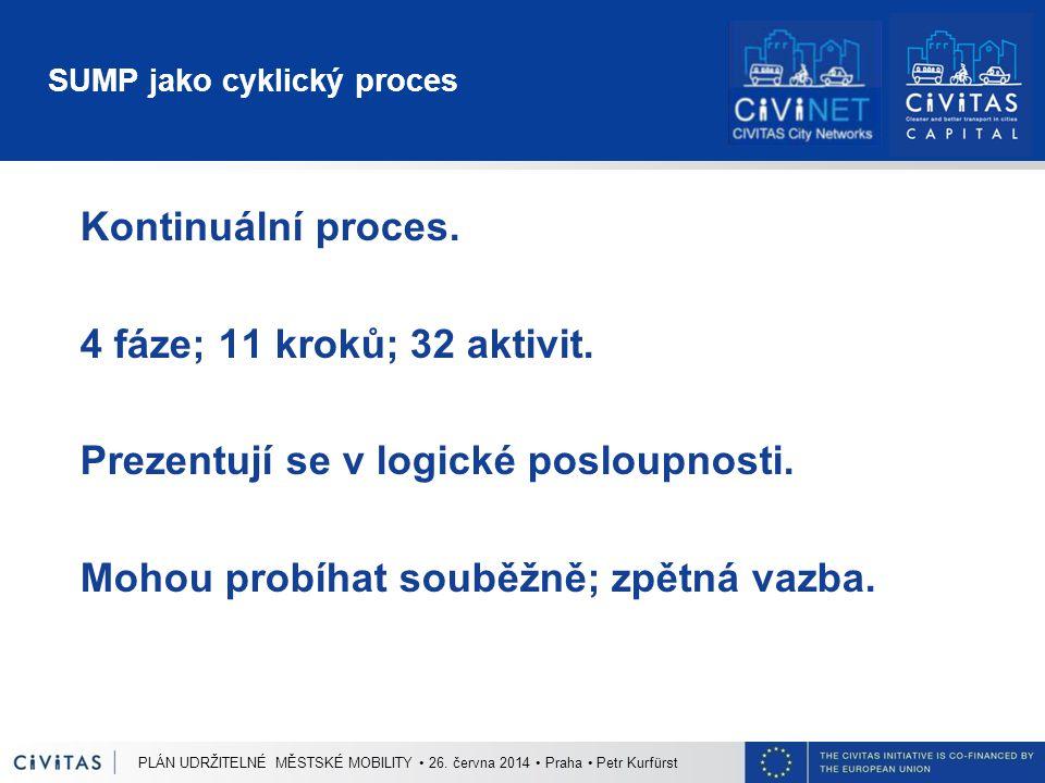 SUMP jako cyklický proces PLÁN UDRŽITELNÉ MĚSTSKÉ MOBILITY 26. června 2014 Praha Petr Kurfürst