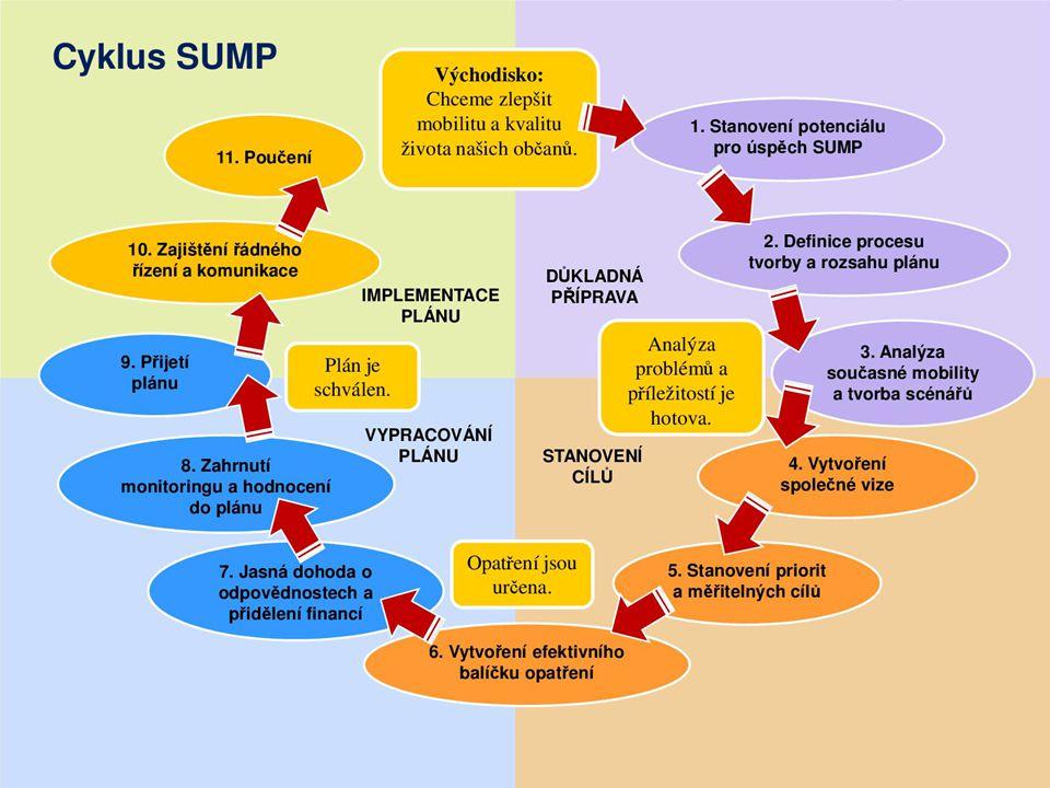 SUMP jako cyklický proces PLÁN UDRŽITELNÉ MĚSTSKÉ MOBILITY 26.