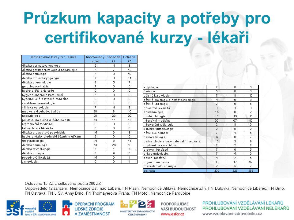 Průzkum kapacity a potřeby pro certifikované kurzy - lékaři Osloveno 15 ZZ z celkového počtu 200 ZZ Odpovědělo 12 zařízení: Nemocnice Ústí nad Labem,
