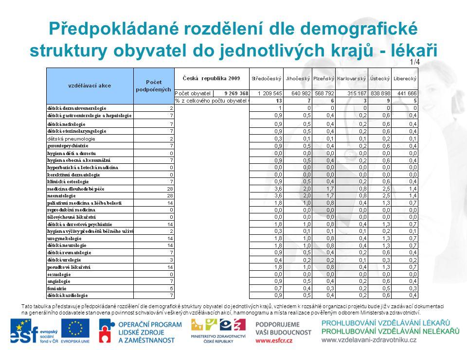 Předpokládané rozdělení dle demografické struktury obyvatel do jednotlivých krajů - lékaři Tato tabulka představuje předpokládané rozdělení dle demogr