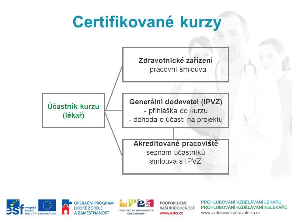 Účastník kurzu (lékař) Generální dodavatel (IPVZ) - přihláška do kurzu - dohoda o účasti na projektu Zdravotnické zařízení - pracovní smlouva Akredito
