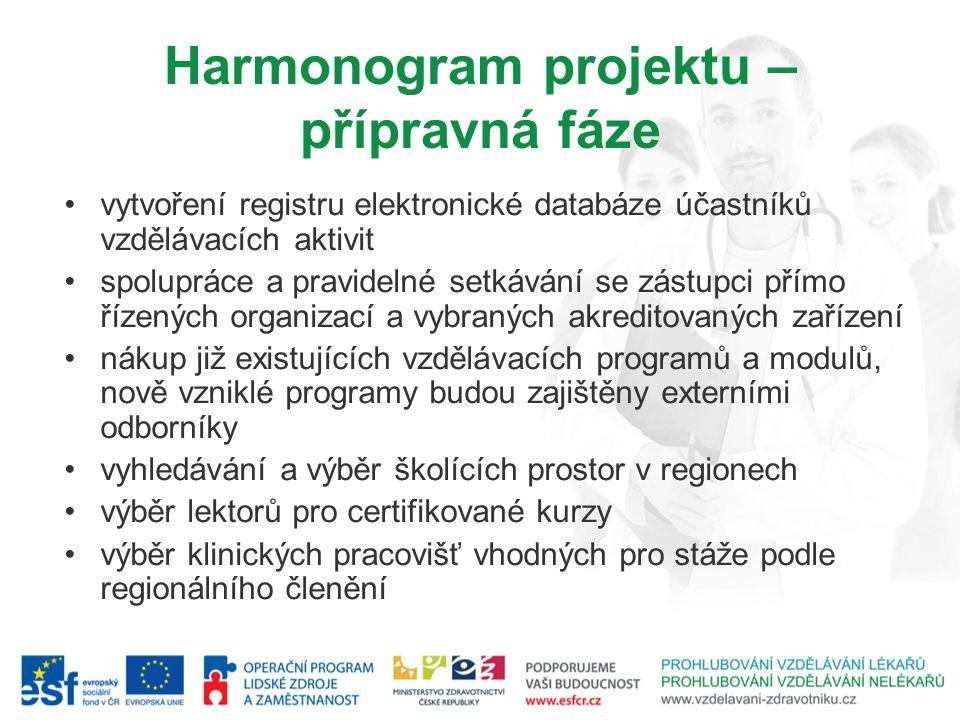 Harmonogram projektu – přípravná fáze vytvoření registru elektronické databáze účastníků vzdělávacích aktivit spolupráce a pravidelné setkávání se zás