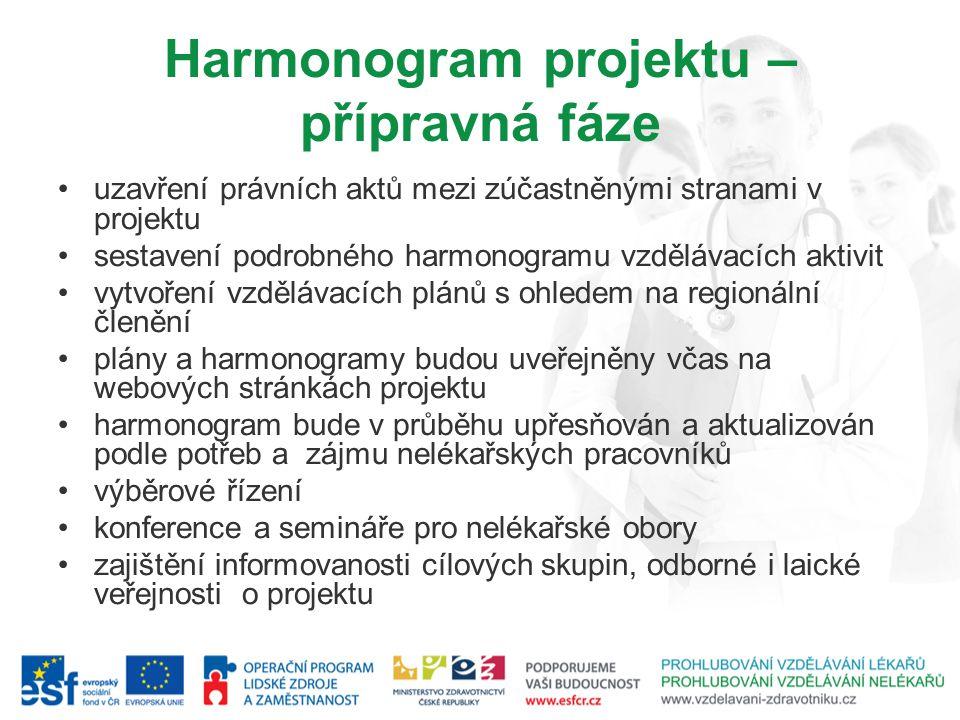 Harmonogram projektu – přípravná fáze uzavření právních aktů mezi zúčastněnými stranami v projektu sestavení podrobného harmonogramu vzdělávacích akti