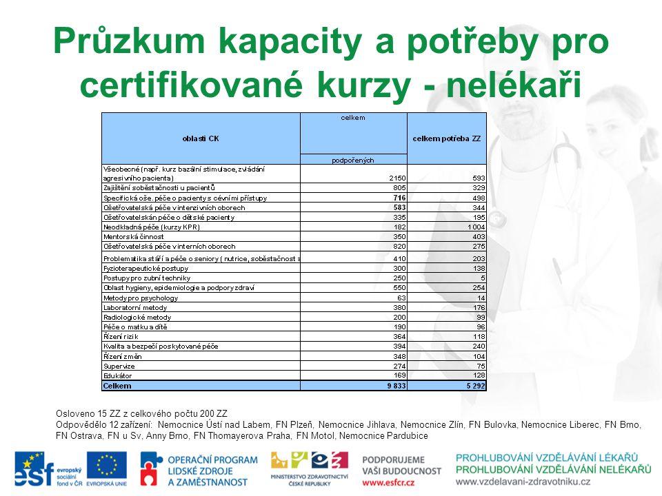 Průzkum kapacity a potřeby pro certifikované kurzy - nelékaři Osloveno 15 ZZ z celkového počtu 200 ZZ Odpovědělo 12 zařízení: Nemocnice Ústí nad Labem
