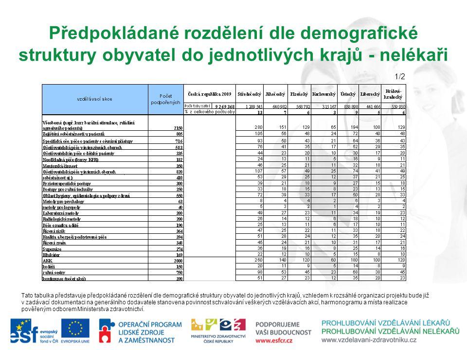 Předpokládané rozdělení dle demografické struktury obyvatel do jednotlivých krajů - nelékaři Tato tabulka představuje předpokládané rozdělení dle demo