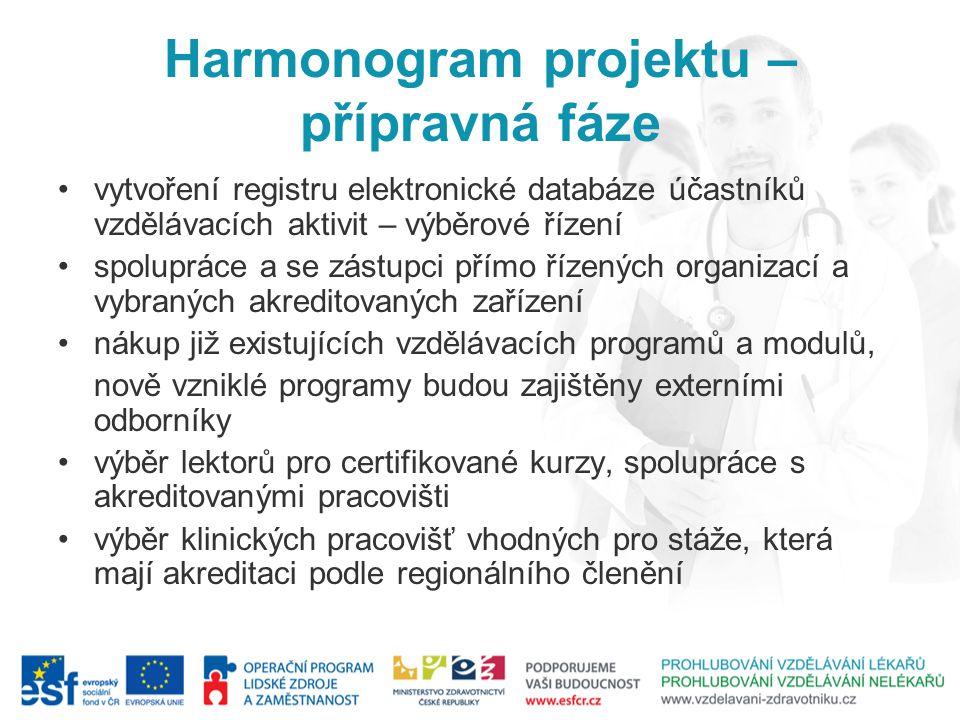 Harmonogram projektu – přípravná fáze vytvoření registru elektronické databáze účastníků vzdělávacích aktivit – výběrové řízení spolupráce a se zástup