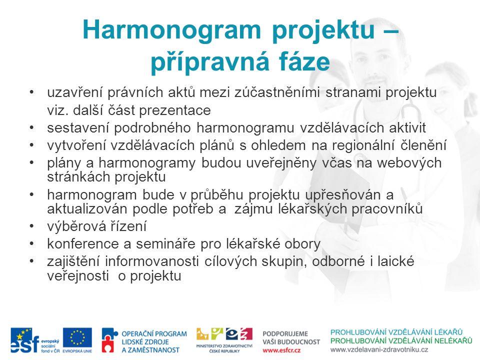 Harmonogram projektu – přípravná fáze uzavření právních aktů mezi zúčastněními stranami projektu viz. další část prezentace sestavení podrobného harmo
