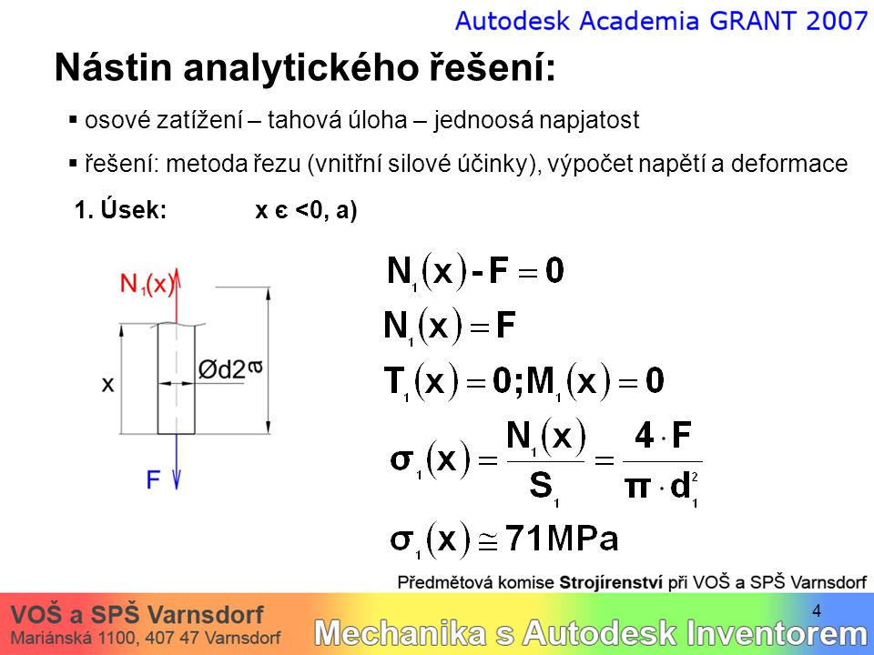 4 Nástin analytického řešení:  osové zatížení – tahová úloha – jednoosá napjatost  řešení: metoda řezu (vnitřní silové účinky), výpočet napětí a deformace 1.