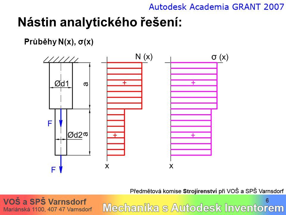 6 Nástin analytického řešení: Průběhy N(x), σ(x)