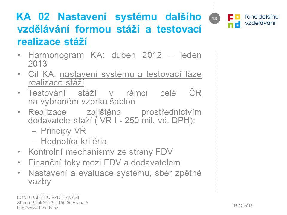 KA 02 Nastavení systému dalšího vzdělávání formou stáží a testovací realizace stáží Harmonogram KA: duben 2012 – leden 2013 Cíl KA: nastavení systému
