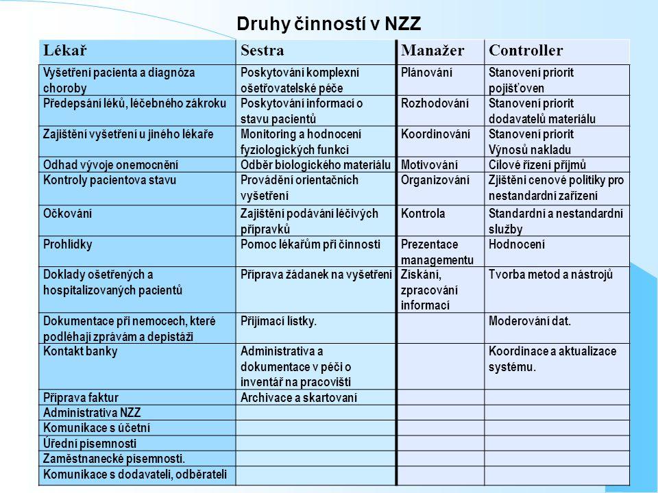 Druhy činností v NZZ LékařSestraManažerController Vyšetření pacienta a diagnóza choroby Poskytování komplexní ošetřovatelské péče PlánováníStanovení p