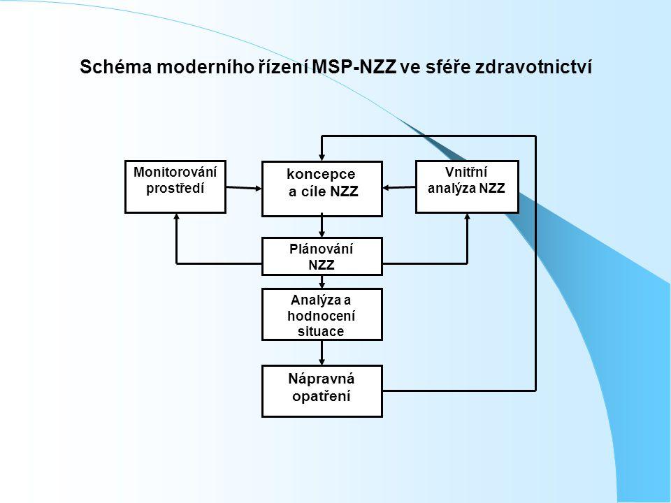 Schéma moderního řízení MSP-NZZ ve sféře zdravotnictví Analýza a hodnocení situace Monitorování prostředí Vnitřní analýza NZZ Plánování NZZ koncepce a