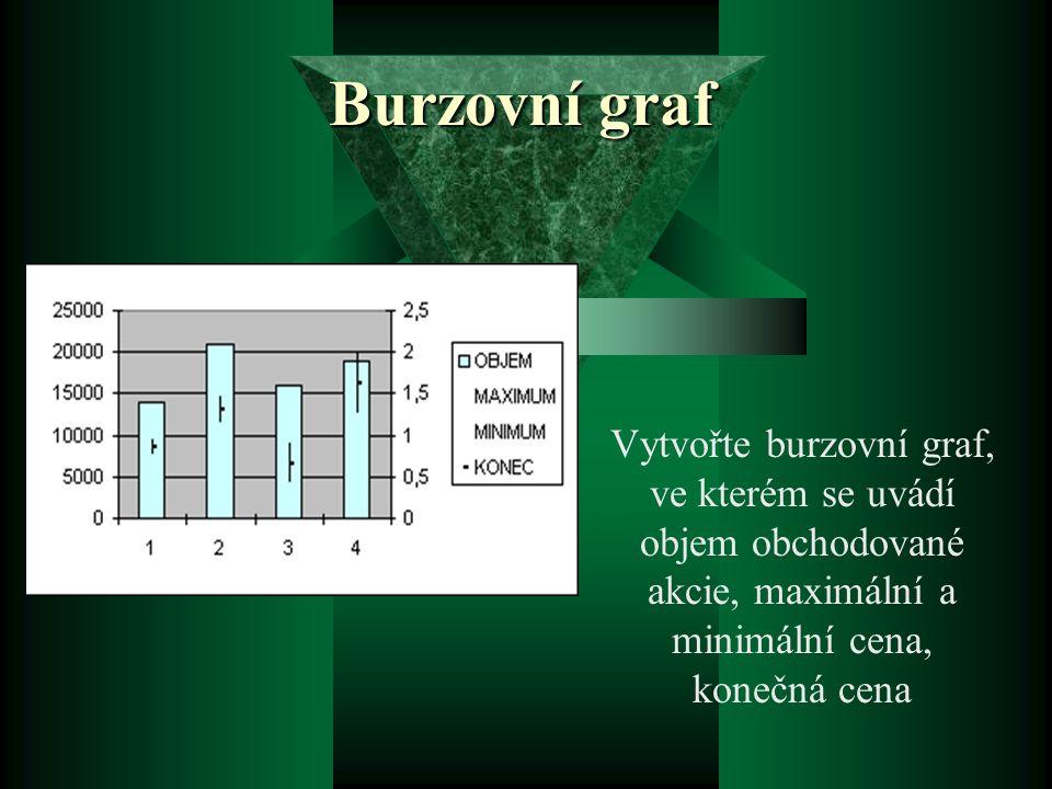 Burzovní graf Vytvořte burzovní graf, ve kterém se uvádí objem obchodované akcie, maximální a minimální cena, konečná cena