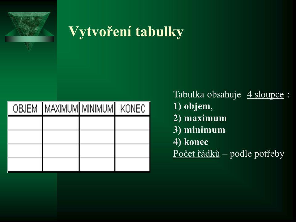 Vytvoření tabulky Tabulka obsahuje 4 sloupce : 1) objem, 2) maximum 3) minimum 4) konec Počet řádků – podle potřeby