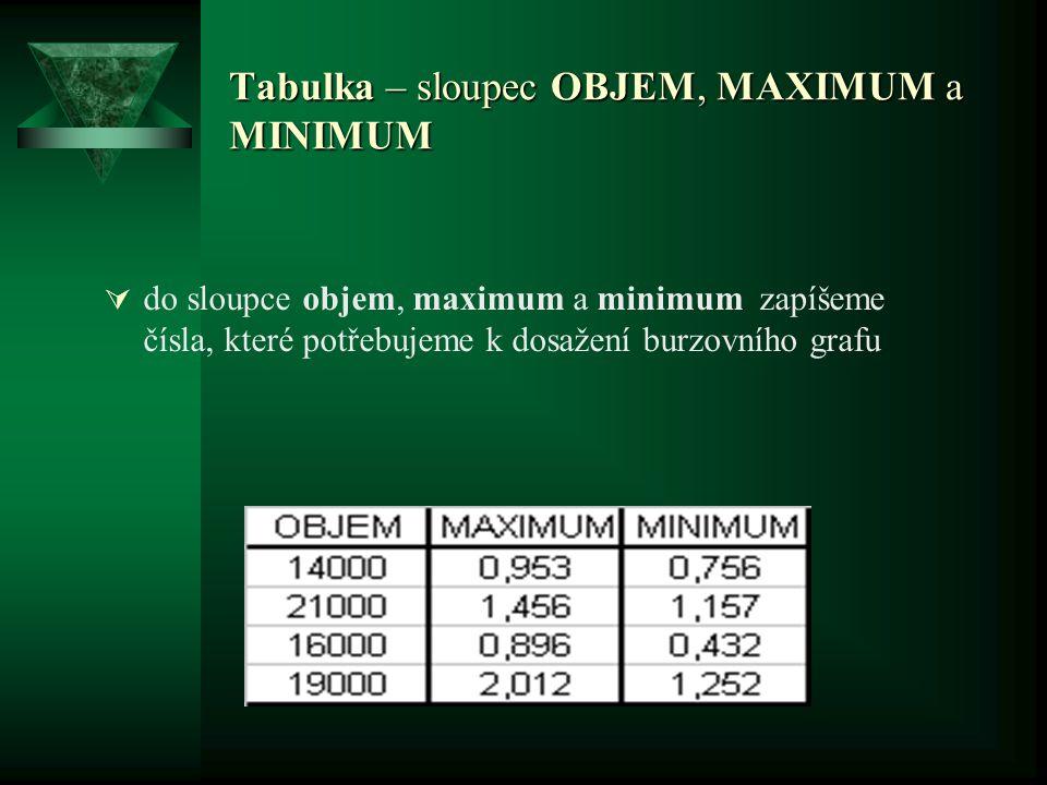 Tabulka – sloupec OBJEM, MAXIMUM a MINIMUM  do sloupce objem, maximum a minimum zapíšeme čísla, které potřebujeme k dosažení burzovního grafu