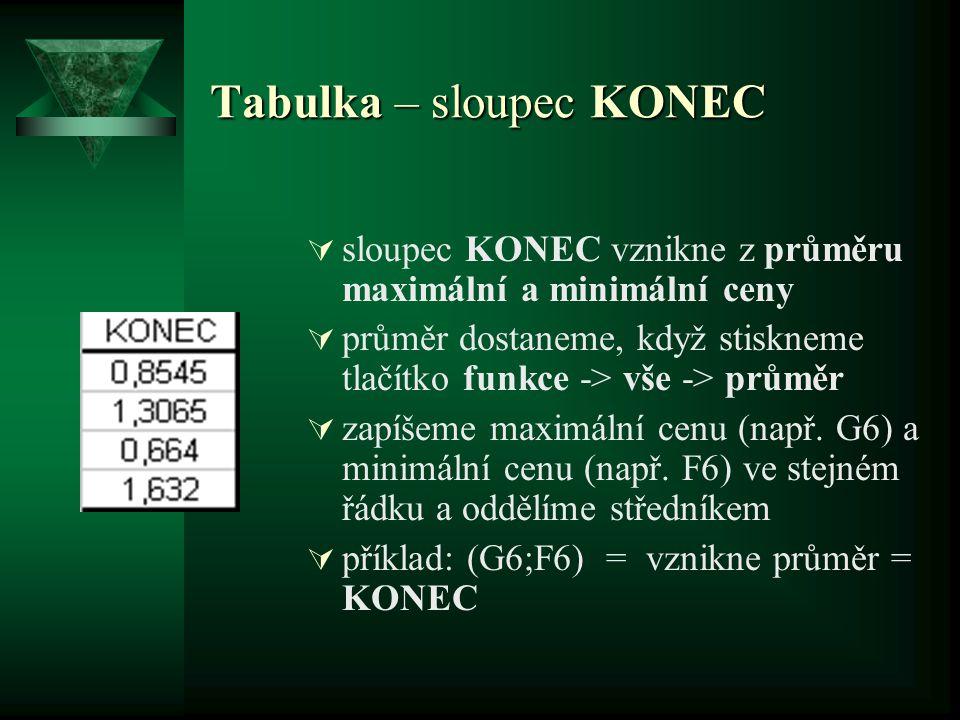 Tabulka – sloupec KONEC  sloupec KONEC vznikne z průměru maximální a minimální ceny  průměr dostaneme, když stiskneme tlačítko funkce -> vše -> prům