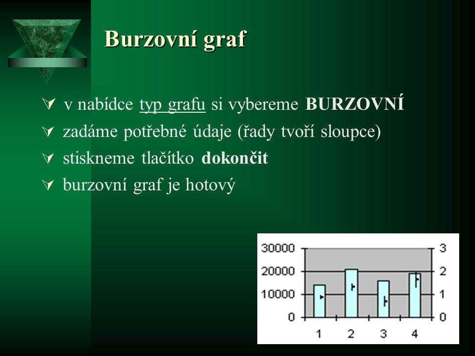 Burzovní graf  v nabídce typ grafu si vybereme BURZOVNÍ  zadáme potřebné údaje (řady tvoří sloupce)  stiskneme tlačítko dokončit  burzovní graf je