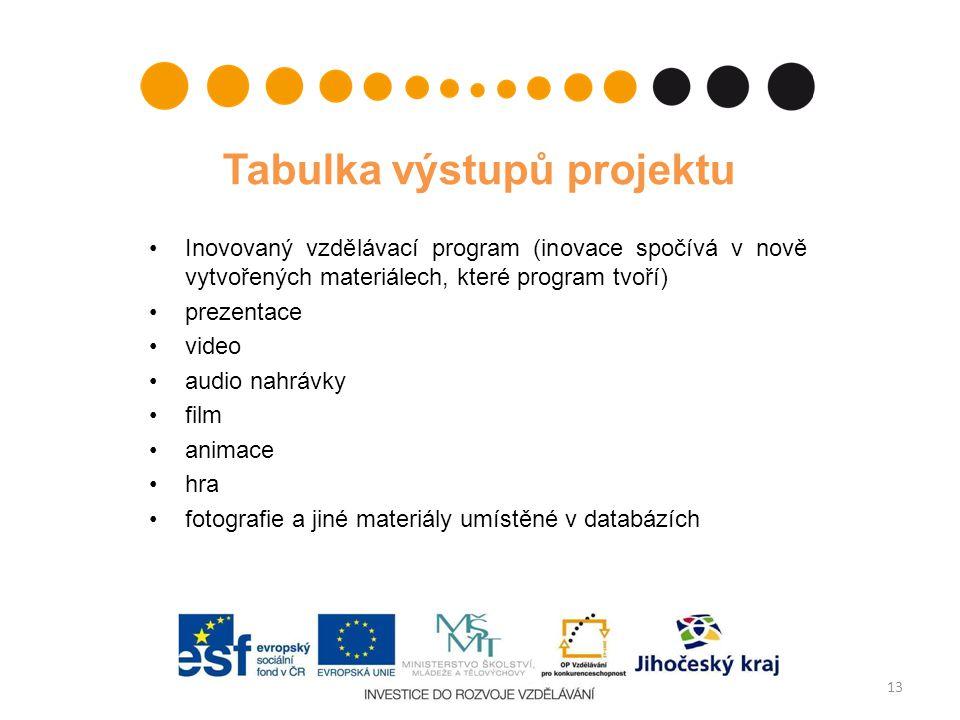 Tabulka výstupů projektu Inovovaný vzdělávací program (inovace spočívá v nově vytvořených materiálech, které program tvoří) prezentace video audio nah