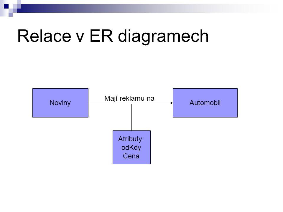 Relace v ER diagramech NovinyAutomobil Mají reklamu na Atributy: odKdy Cena