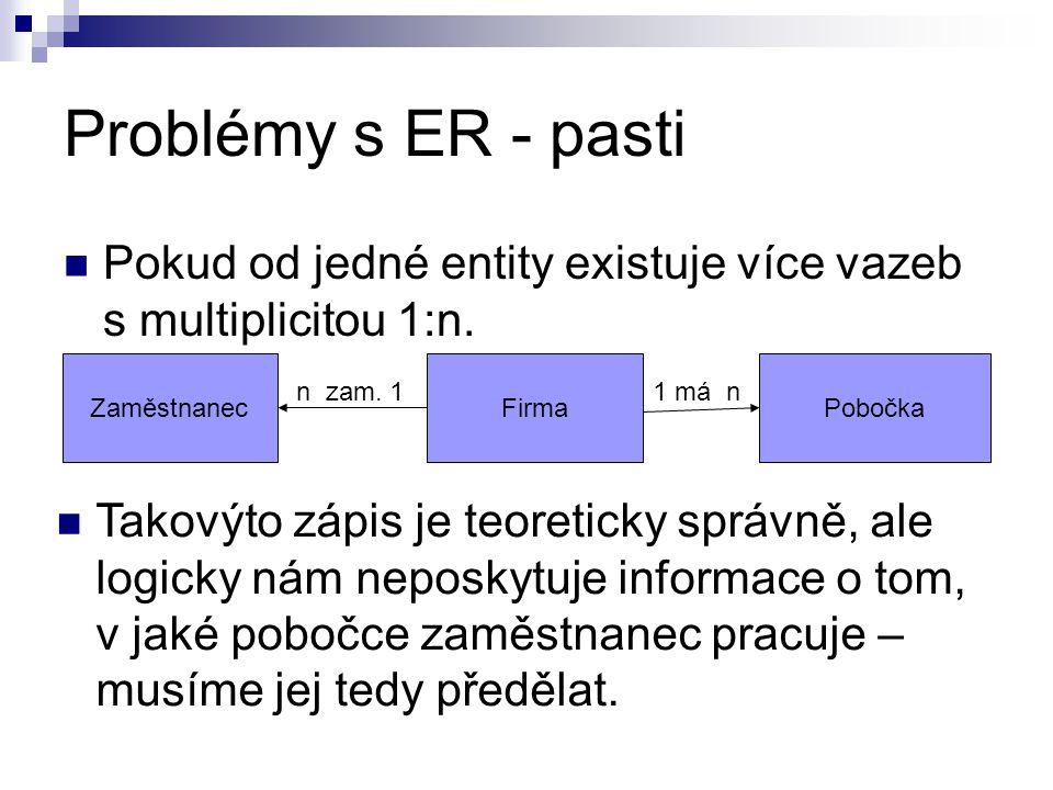 Problémy s ER - pasti Pokud od jedné entity existuje více vazeb s multiplicitou 1:n. FirmaPobočkaZaměstnanec n zam. 11 má n Takovýto zápis je teoretic