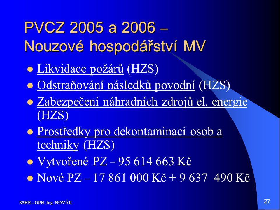 SSHR - OPH Ing. NOVÁK 27 PVCZ 2005 a 2006 – Nouzové hospodářství MV Likvidace požárů (HZS) Odstraňování následků povodní (HZS) Zabezpečení náhradních