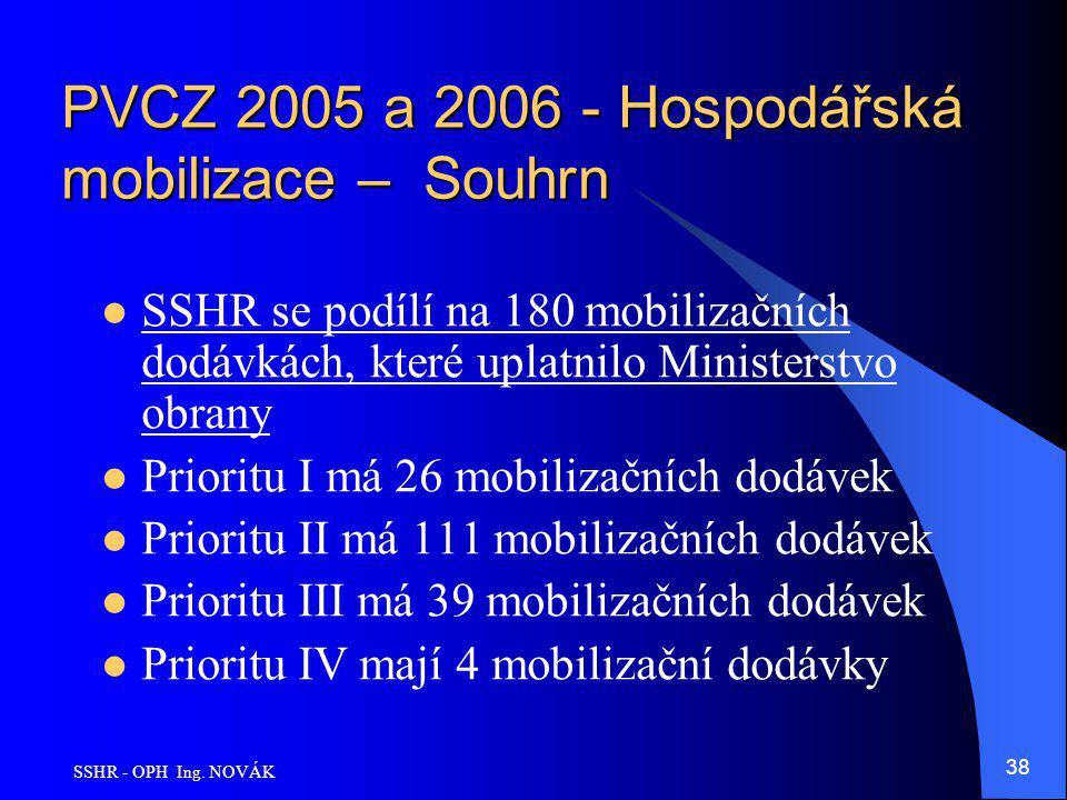 SSHR - OPH Ing. NOVÁK 38 PVCZ 2005 a 2006 - Hospodářská mobilizace – Souhrn SSHR se podílí na 180 mobilizačních dodávkách, které uplatnilo Ministerstv