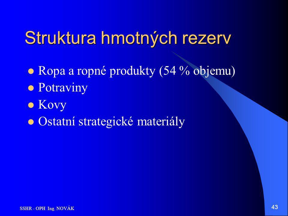 SSHR - OPH Ing. NOVÁK 43 Struktura hmotných rezerv Ropa a ropné produkty (54 % objemu) Potraviny Kovy Ostatní strategické materiály