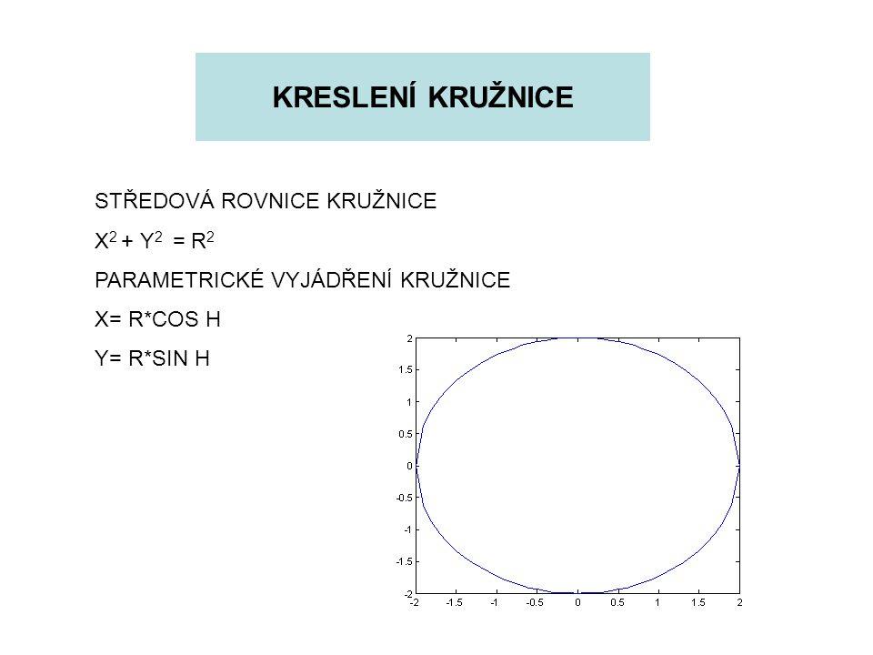 KRESLENÍ KRUŽNICE STŘEDOVÁ ROVNICE KRUŽNICE X 2 + Y 2 = R 2 PARAMETRICKÉ VYJÁDŘENÍ KRUŽNICE X= R*COS H Y= R*SIN H