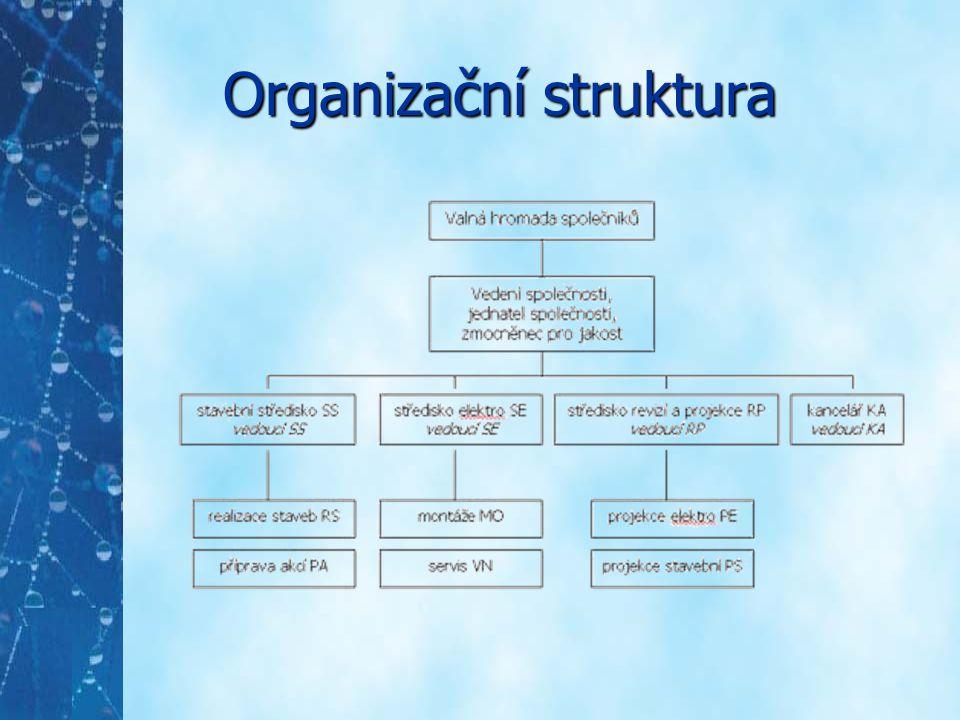 Současný stav 60 zaměstnanců (včetně vedení) 15 počítačů HW nedostatečné zasíťování nedostatečné (zastaralé) vybavení SW vzájemně nekompatibilní systémy Správa výpočetní techniky + sítě: správcem jeden ze zaměstnanců stav nevyhovuje požadavkům firmy – vedení chce založit IT oddělení