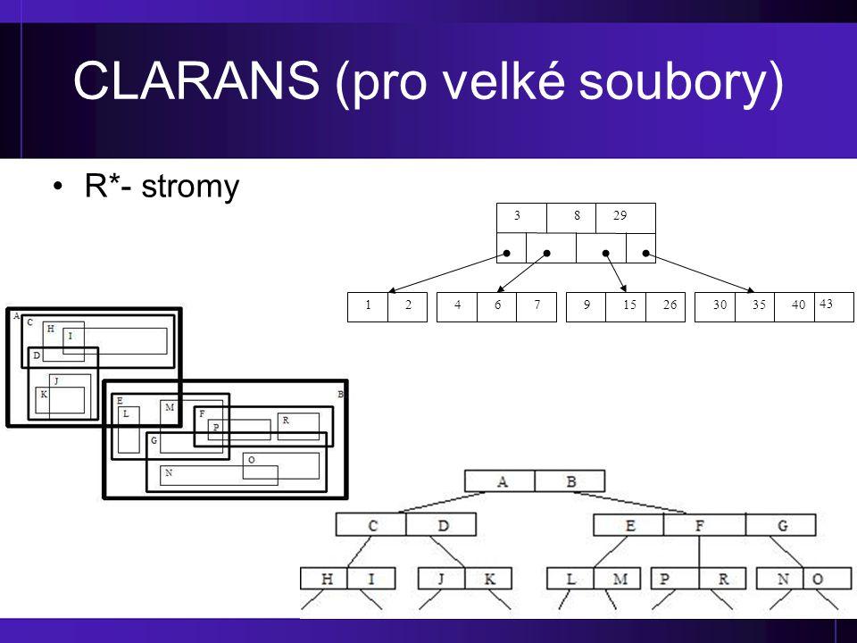 CLARANS (pro velké soubory) R*- stromy 8293 1246791526303540 43