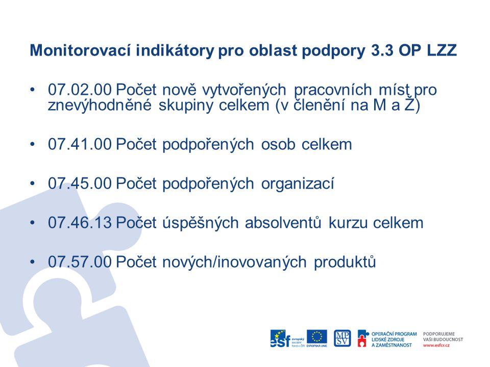 Monitorovací indikátory pro oblast podpory 3.3 OP LZZ 07.02.00 Počet nově vytvořených pracovních míst pro znevýhodněné skupiny celkem (v členění na M a Ž) 07.41.00 Počet podpořených osob celkem 07.45.00 Počet podpořených organizací 07.46.13 Počet úspěšných absolventů kurzu celkem 07.57.00 Počet nových/inovovaných produktů